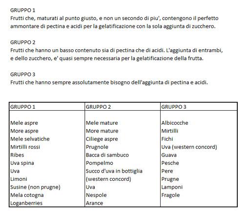 frutta contenuto acidi e pectina